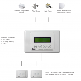 Arens Automatic Ventilation Controller